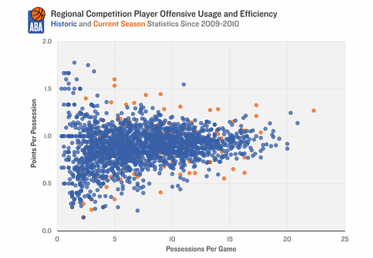 Analysis: Several players scoring with excellent efficiency