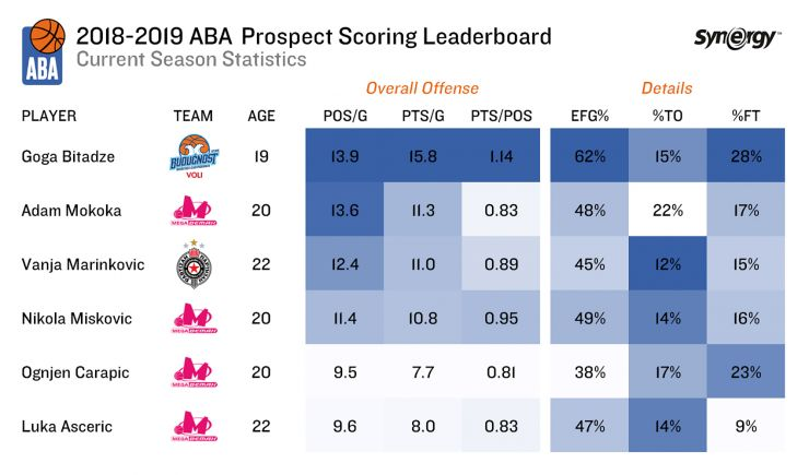 Analysis: Prospect scoring in ABA League
