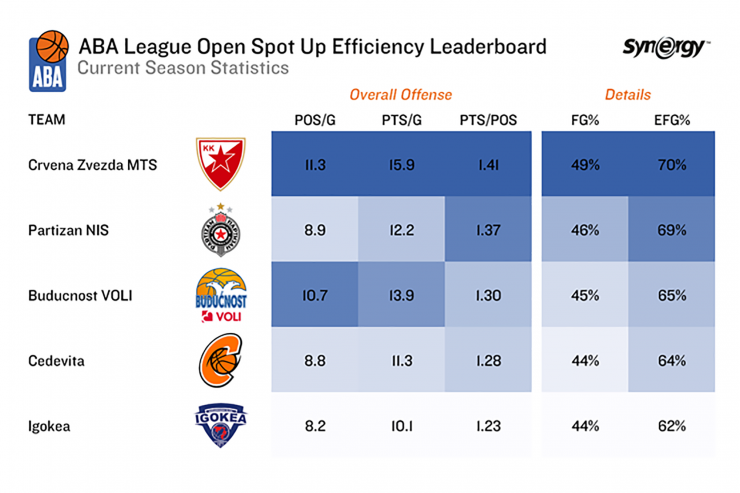 Analysis: Open spot up efficiency