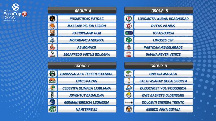 EuroCup Regular Season groups revealed