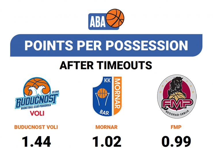 Analysis: Points per possession after time-outs